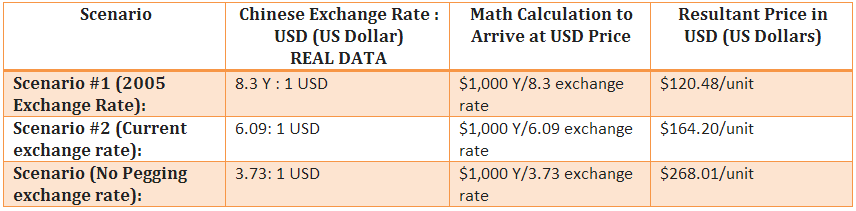 Supply Chain Managemtnt training - exchange rate