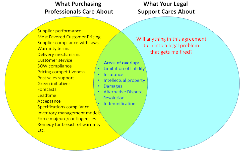 Purchasing Training - Legal Liabilities